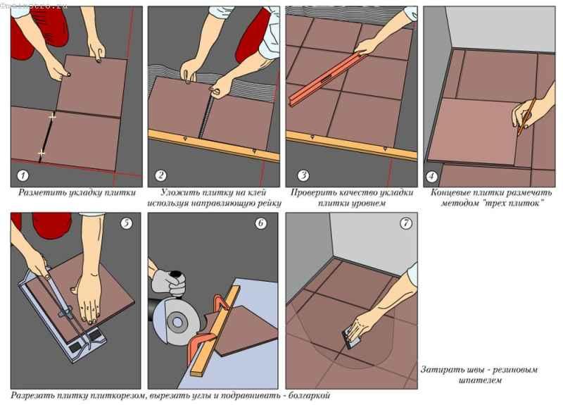 Порядок укладки керамической плитки на пол
