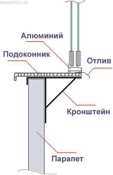 Холодное остекление балкона или лоджии с выносом (схема)
