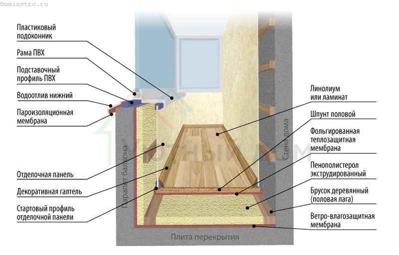 Тёплое остекление балкона или лоджии (схема)