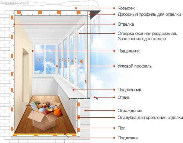 Холодное остекление балкона или лоджии (схема)