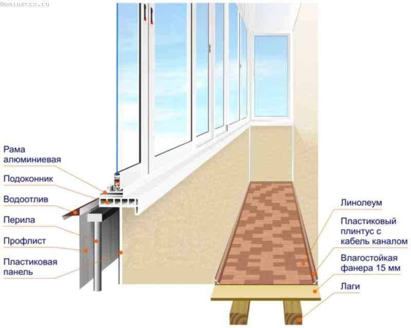 Холодное остекление балкона без выноса (схема)