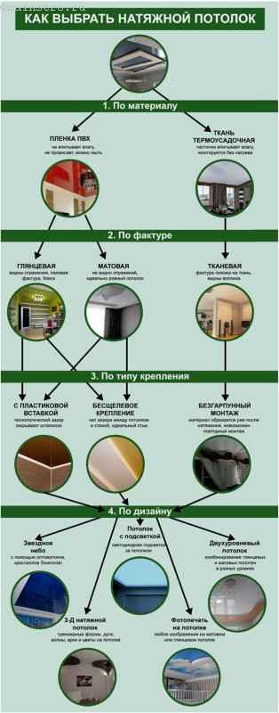 Схема о том, как выбрать натяжной потолок
