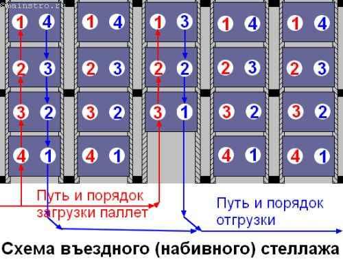 схема набивного стеллажа