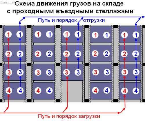 схема проходного въездного стеллажа