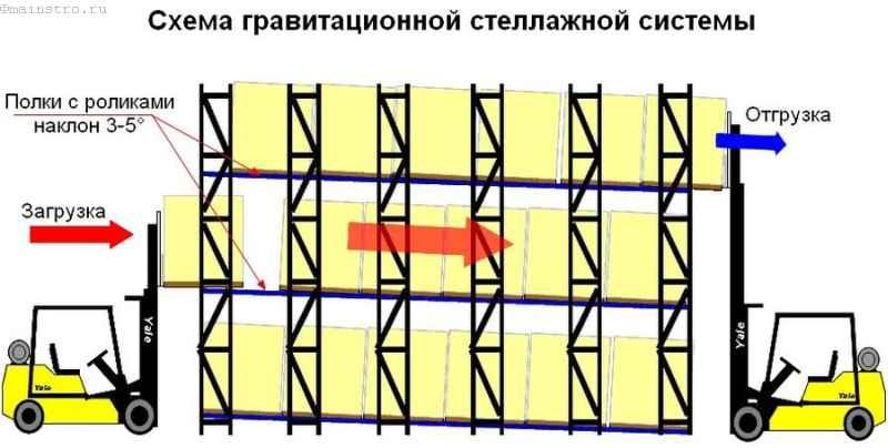 схема гравитационной стеллажной системы