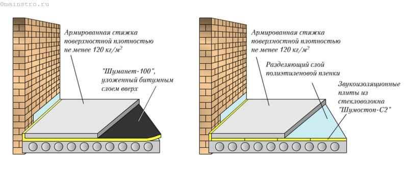 Стяжка с использованием рулонных утеплителей