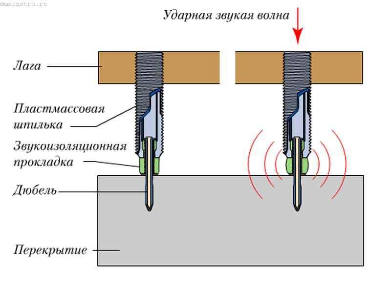 Принцип действия звукоизоляционных прокладок в системе регулирующихся лаг