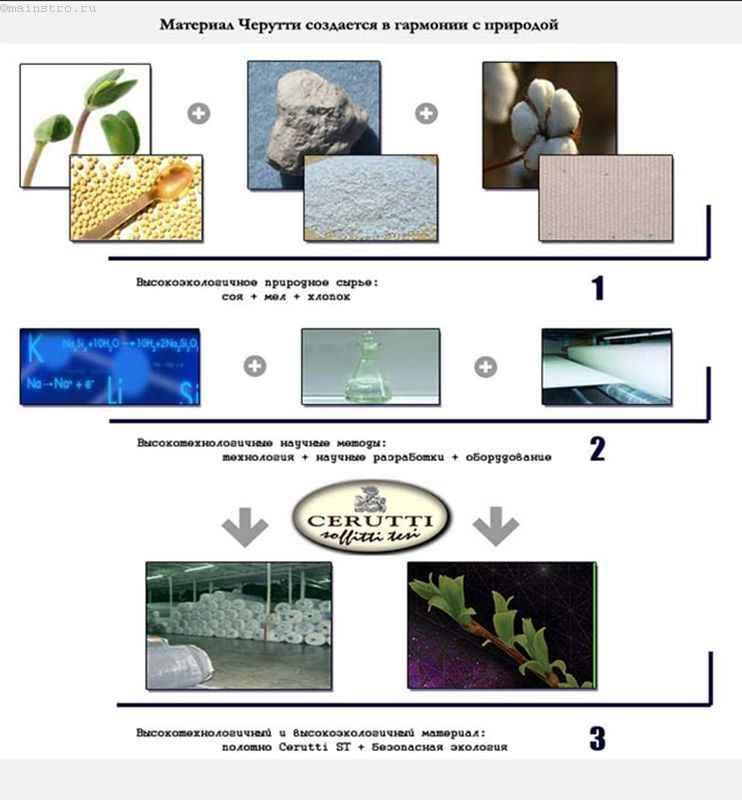 Натяжные потолки от ТМ Черутти: экологическая карта
