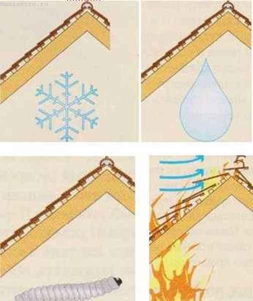Причины ремонта скатной крыши - схема