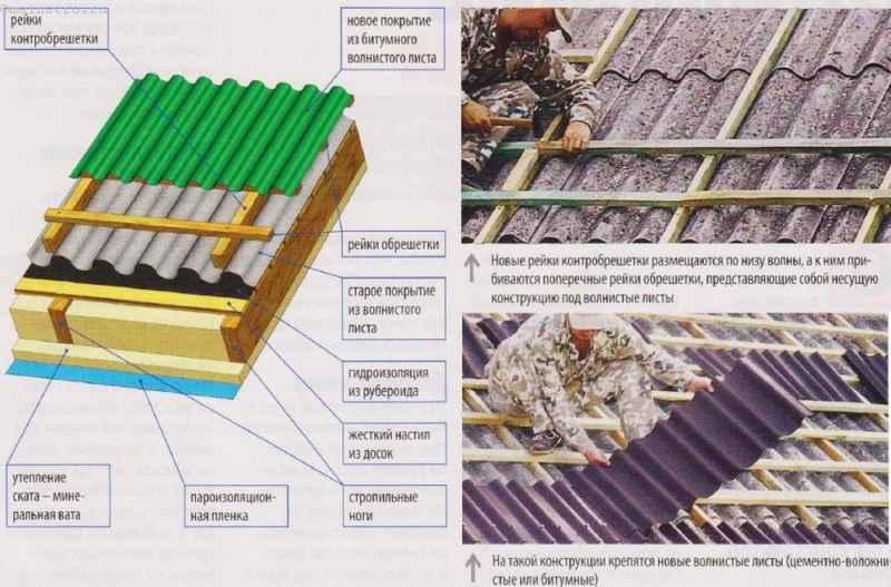 Ремонт скатной крыши, покрытой волнистыми листами, без срыва старого материала