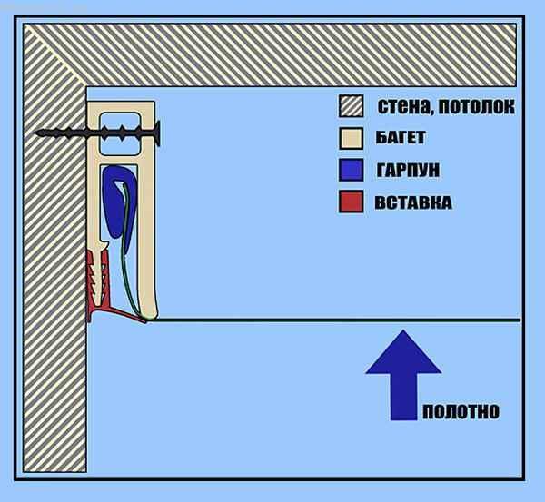 Гарпунный профиль для полотен из ПВХ плёнки