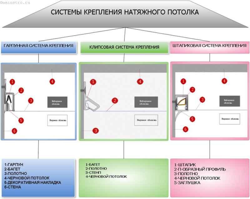 Схема: системы креплений и багет для натяжных потолков