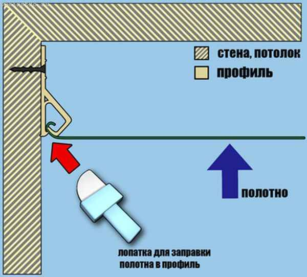 Багет для натяжных потолков и клиновый механизм крепления полотна