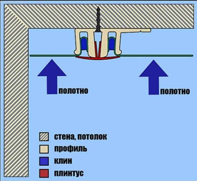 Как сделать натяжные потолки - схема клинкового крепления
