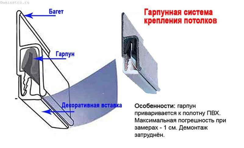 Гарпунное крепление натяжных потолков - схема