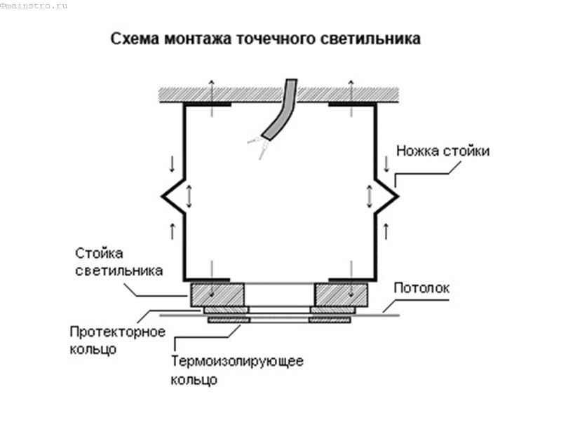Схема монтажа точечного светильника для натяжного потолка