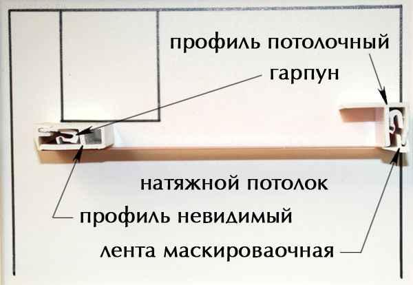 Комплектующие для натяжного потолка: гарпунный профиль - схема