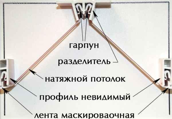 Примеры использования комплектующих в сложных натяжных потолках