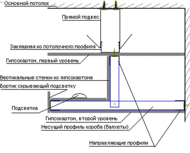 Натяжные потолки с подсветкой из открытой ниши: схема