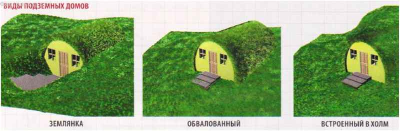 Виды землянки или подземного дома