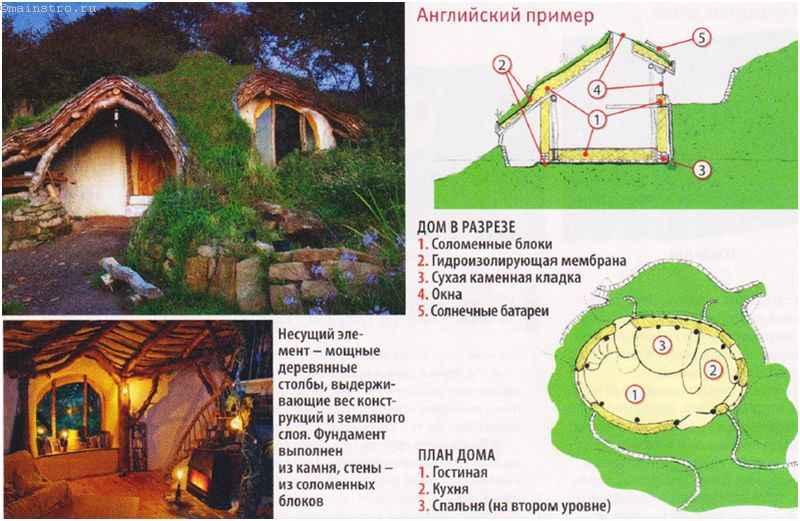 Землянка или подземный дом в английском стиле: план
