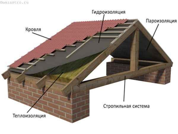 Последовательность слоев на крыше