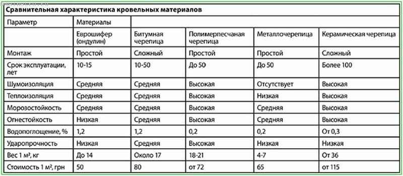 Сравнительная характеристика кровельных материалов: таблица