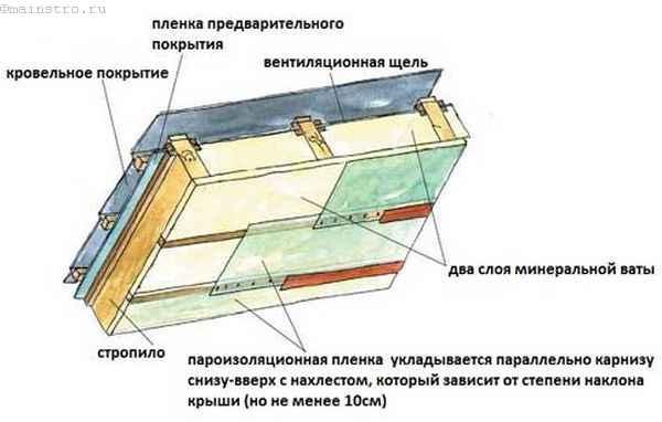 Ошибки при строительстве крыши: технология укладки пароизоляции