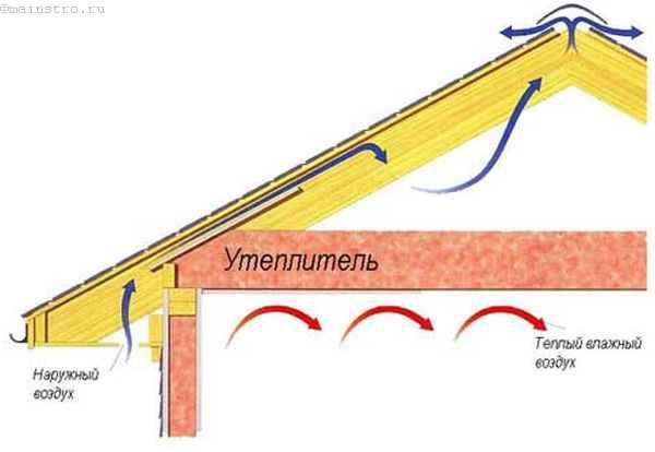 Ошибки при строительстве крыши: вентиляция