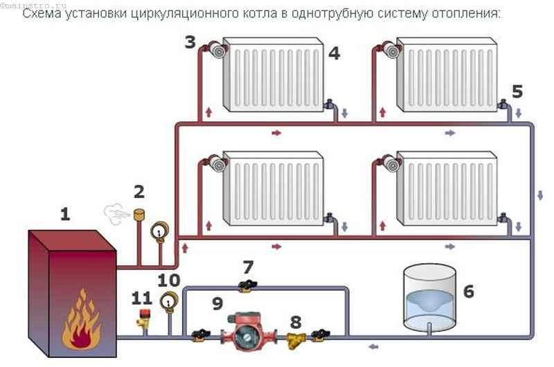 Настройка отопления: циркуляционный котел и однотрубная система