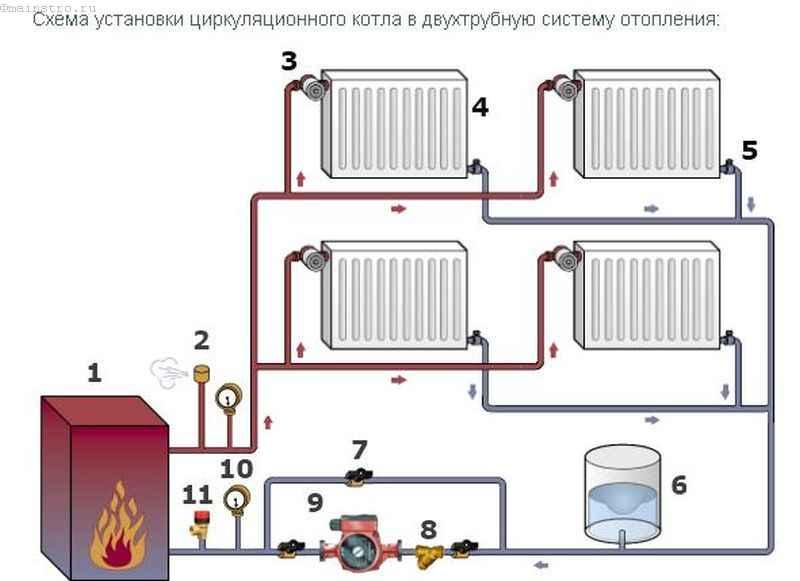 Настройка отопления: циркуляционный котел и двухтрубная система