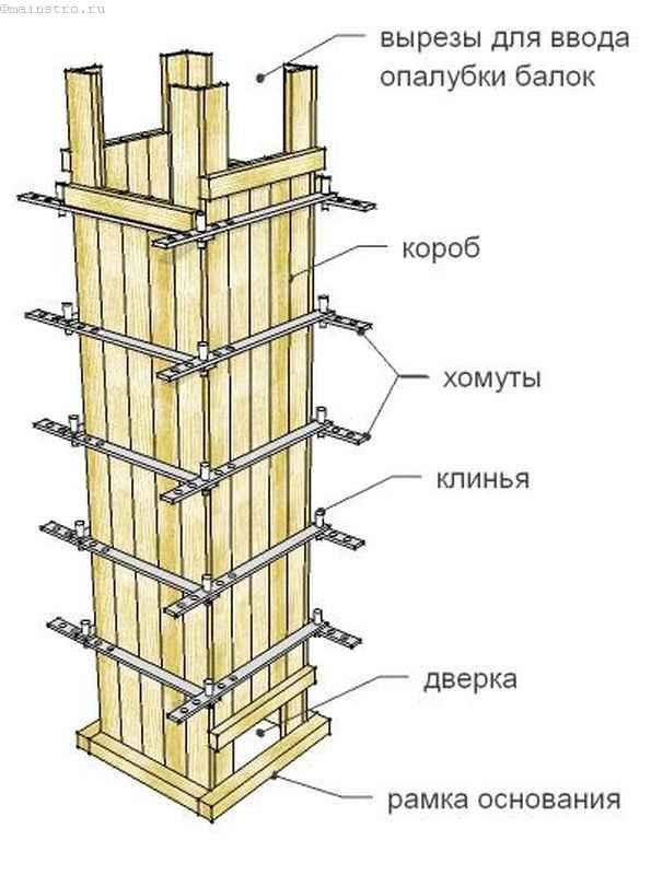 Каркас колонны своими руками