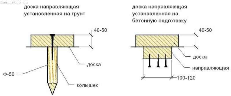 Направляющая доска опалубки стен