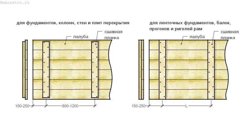 Щитовые элементы для устройства разборно-переставной опалубки