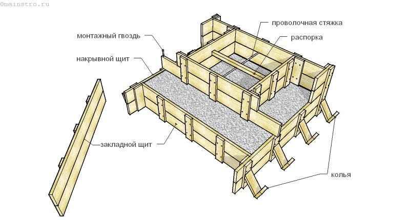 Опалубка фундаментов для колонн