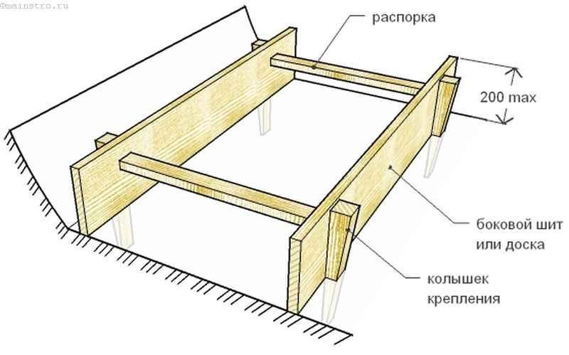 Опалубка ленточных фундаментов с сечением до 20 см