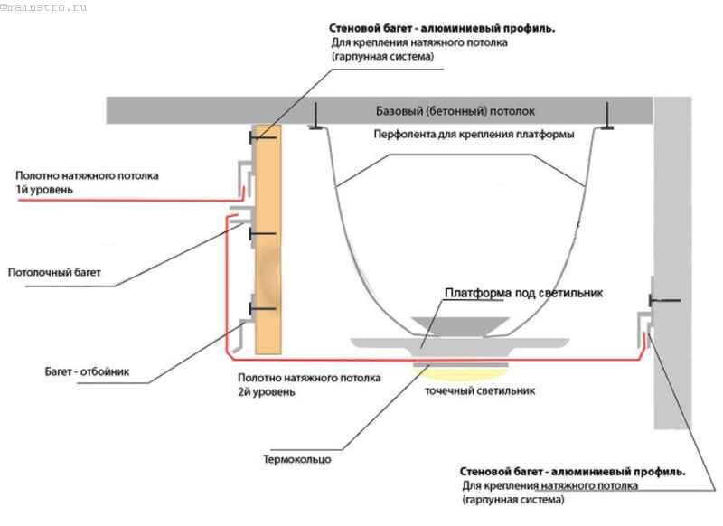 Схема установки потолка с натяжным полотном в двух уровнях