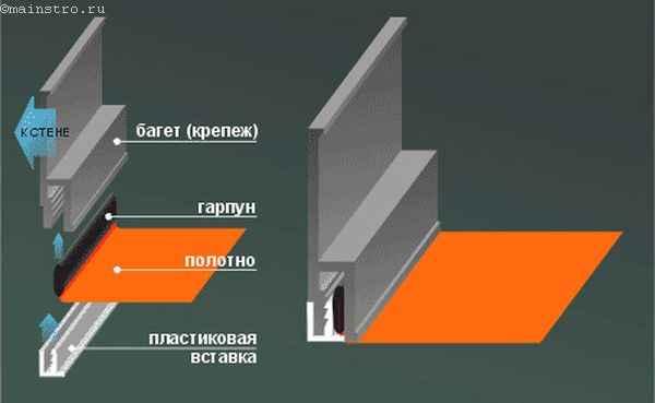 Гарпунный монтаж натяжного потолка
