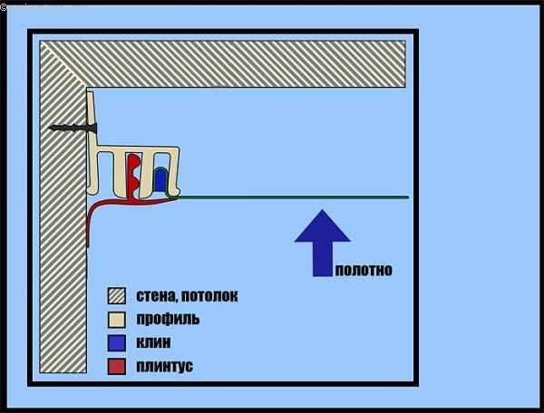 Клиновой крепёж натяжного потолка