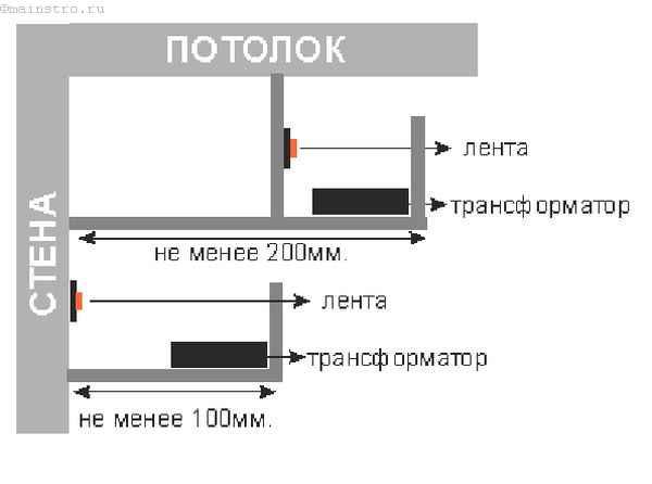 Многоуровневые натяжные потолки с подсветкой: схема