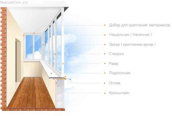 Расчёт остекления утеплённого балкона и лоджии