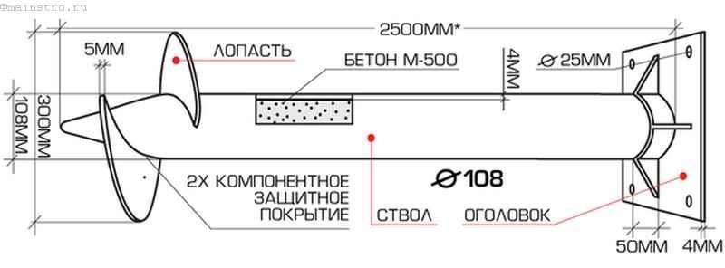 Винтовые сваи: чертеж строения