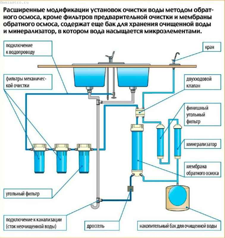 Система очистки воды с обратным осмосом своими руками