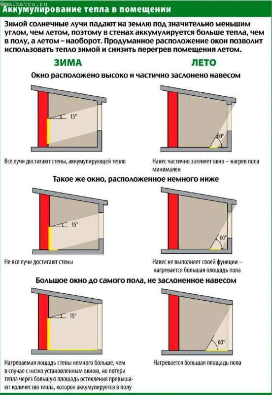 Инструкция 37 от 1998-08-04 О проведении учета жилищного ...