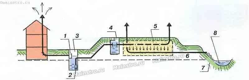Септик своими руками для частного дома с высоким уровнем грунтовых вод 89