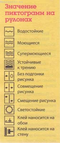 Значение пиктограмм на рулонах обоев.