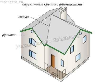 Двухскатные крыши с фронтонами