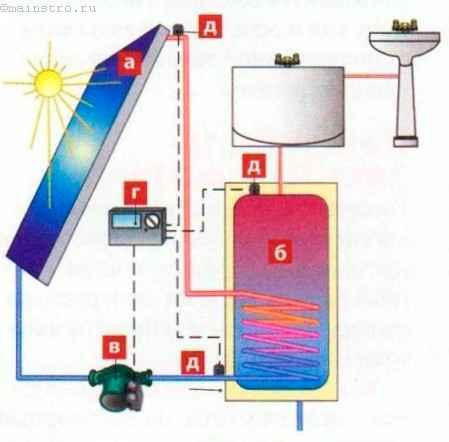 Солнечный коллектор для воздушного отопления своими руками 421