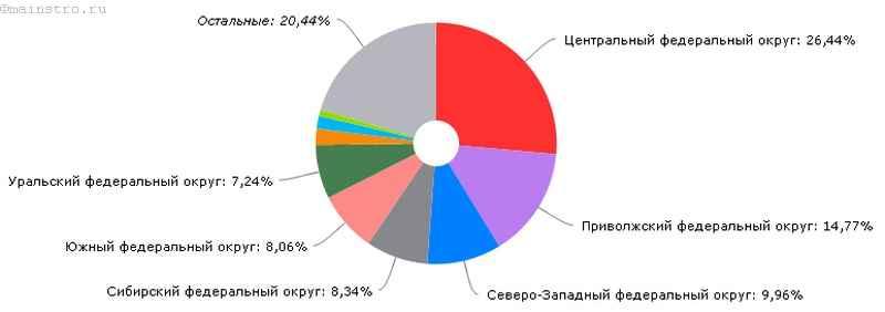 География сайта майнстро